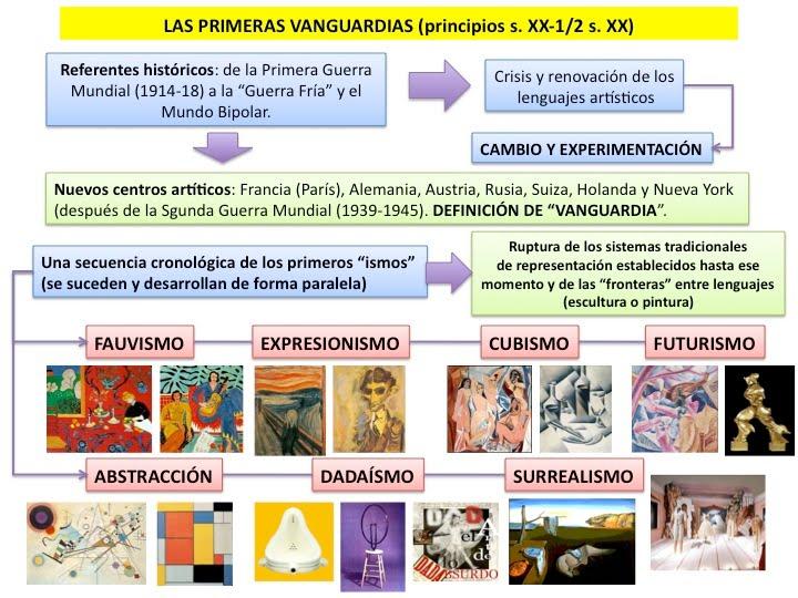 Vanguardias hist ricas siglo xx lengua y literatura for Tipos de vanguardias