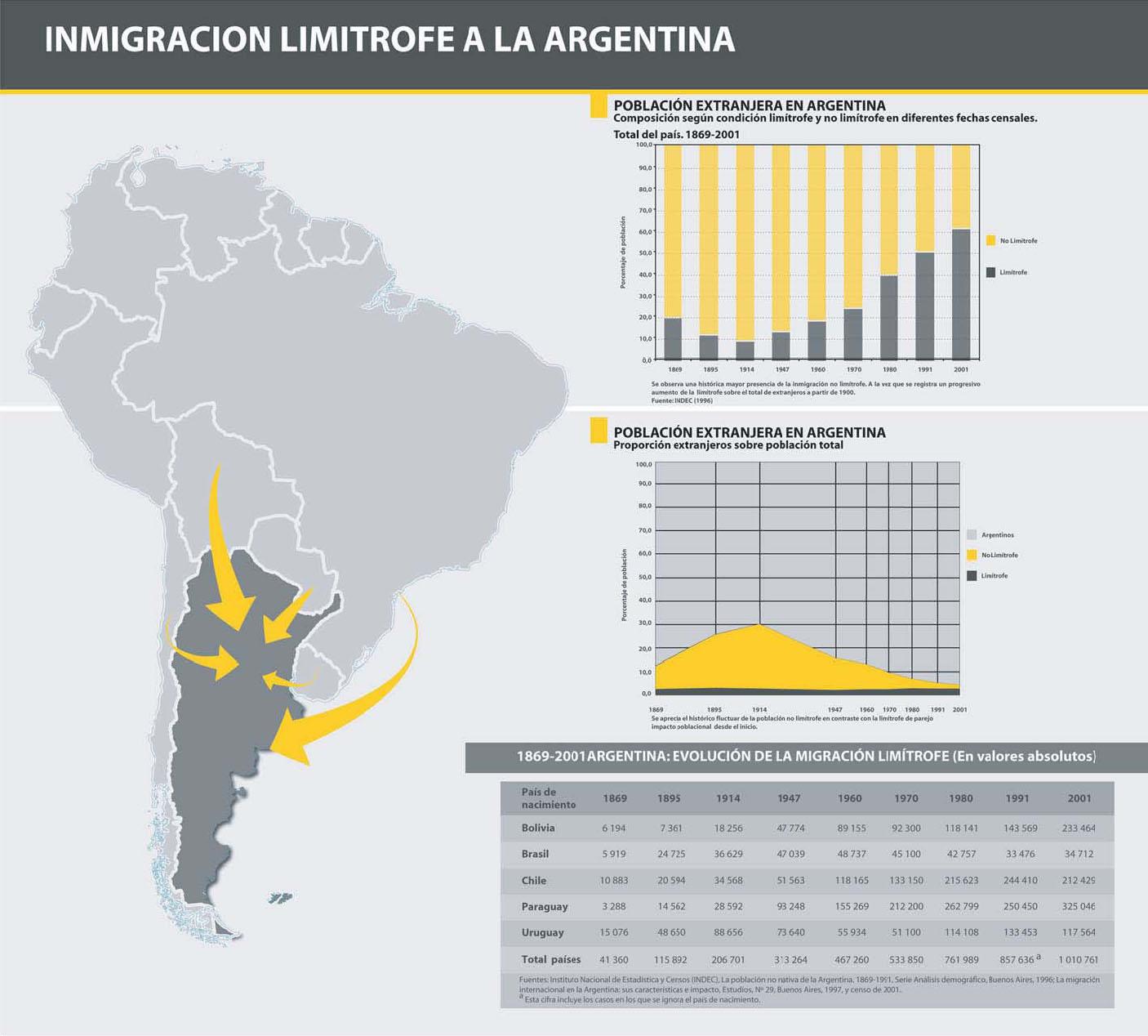 inmigraci n en la actualidad ort argentina campus
