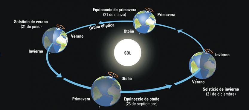 Rotación y Traslación - Ciencias Sociales - Campus Virtual ORT
